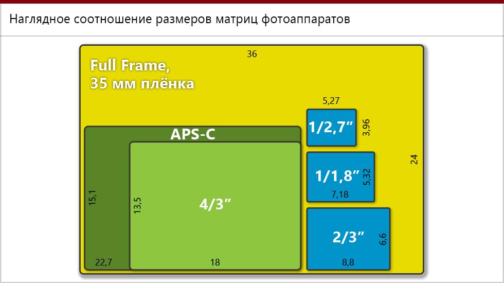 Как узнать размер матрицы фотокамеры
