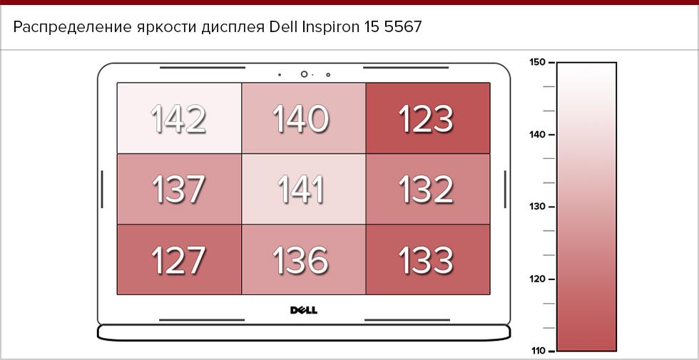 Равномерность подсветки экрана Dell Inspiron 15 5567.
