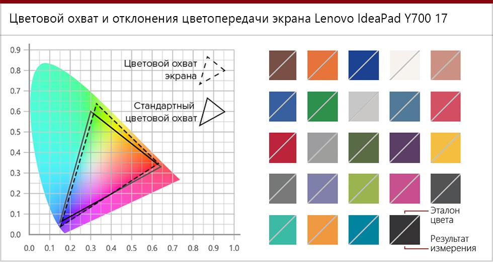 Цветовой охват и точность цветопередачи Lenovo IdeaPad Y700 17.