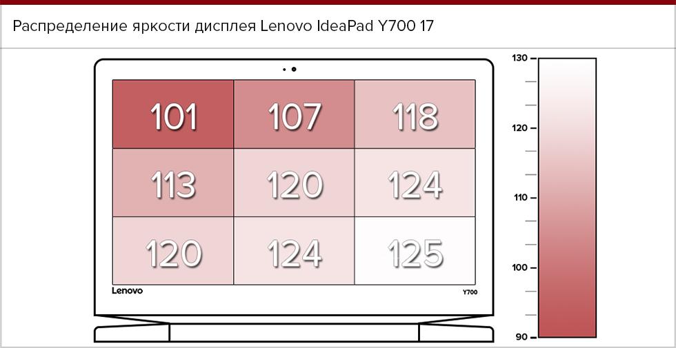 Распределение яркости экрана Lenovo IdeaPad Y700 17.