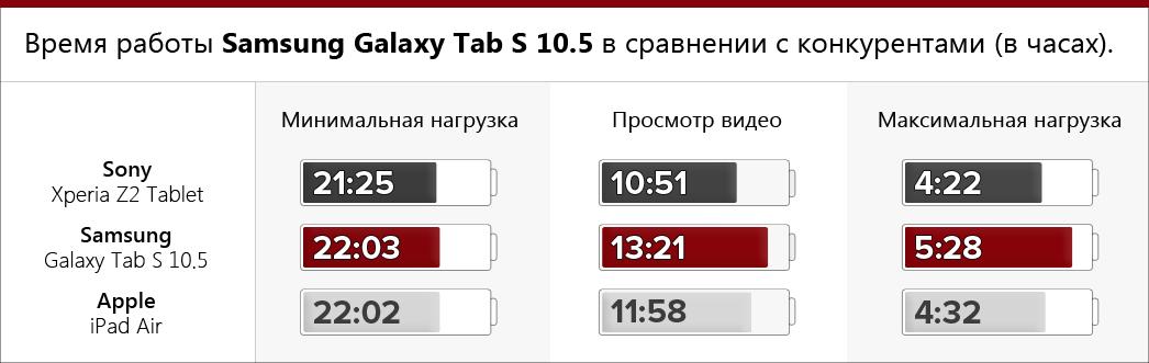 Время работы Samsung Galaxy Tab S 10.5