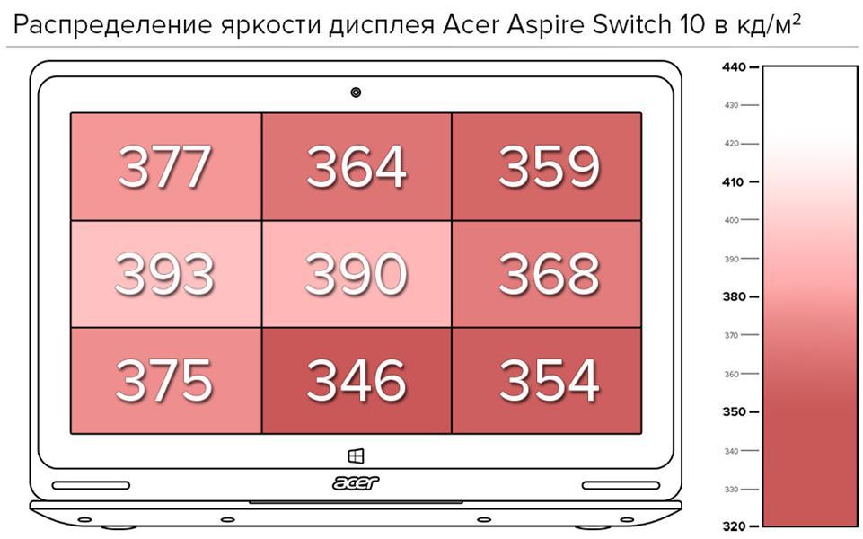 Распределение яркости дисплея Acer Aspire Switch 10