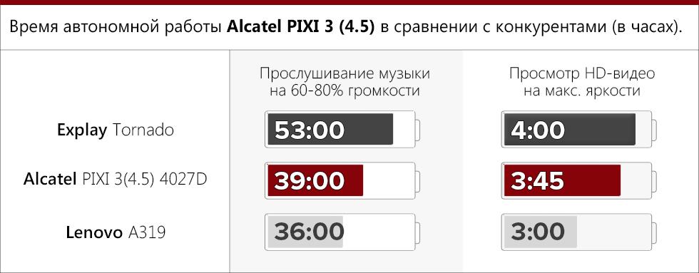 Время работы Alcatel PIXI 3 (4,5)