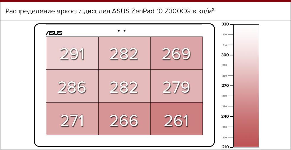 Распределение яркости дисплея ASUS ZenPad 10 Z300CG