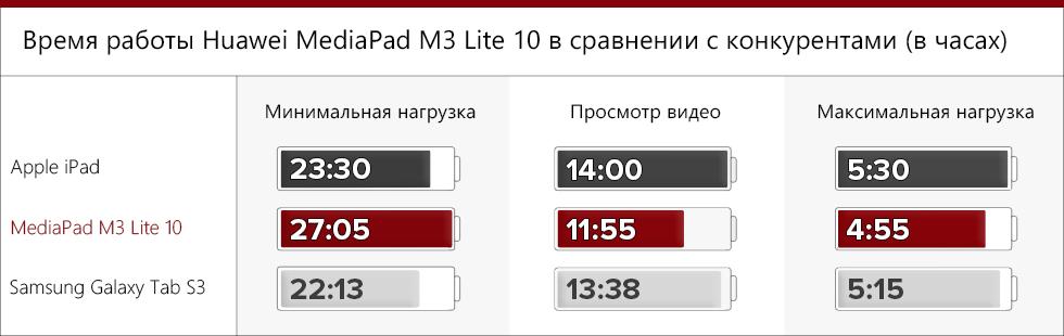 Время работы Huawei MediaPad M3 Lite 10 в сравнении с конкурентами.