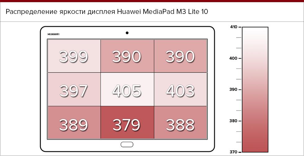 Распределение яркости экрана Huawei MediaPad M3 Lite 10.