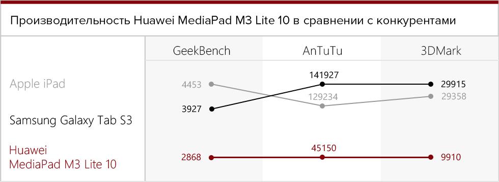 Производительность Huawei MediaPad M3 Lite 10 в сравнении с конкурентами.