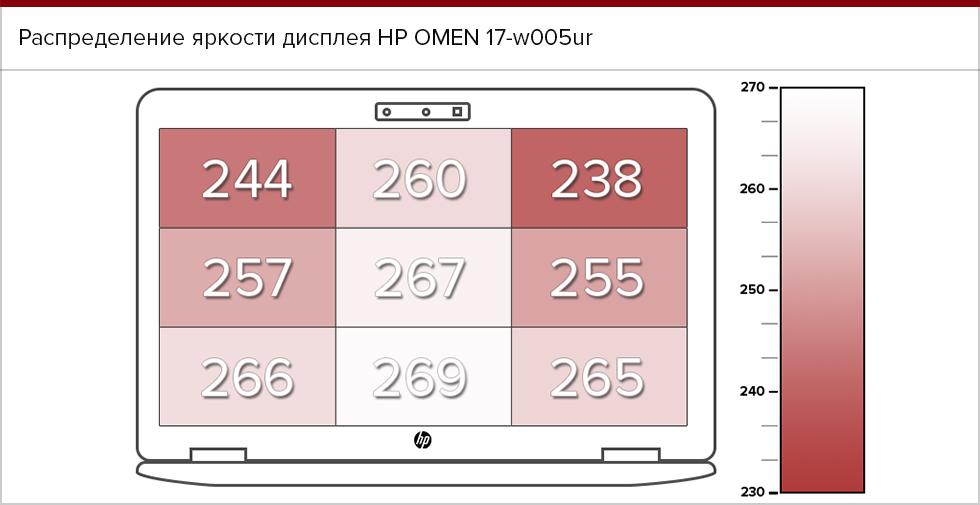 Распределение яркости дисплея HP Omen 17.